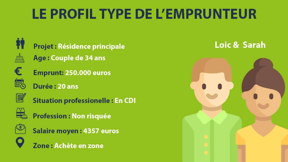 Le bon profil pour obtenir un prêt immobilier sans apport