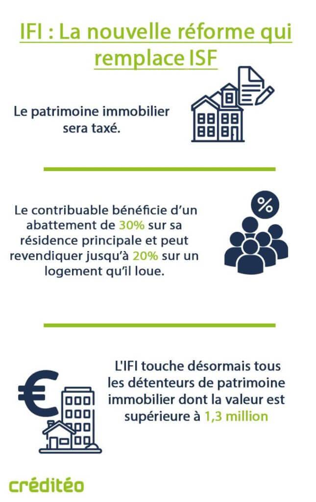 IFI La nouvelle réforme qui remplace ISF