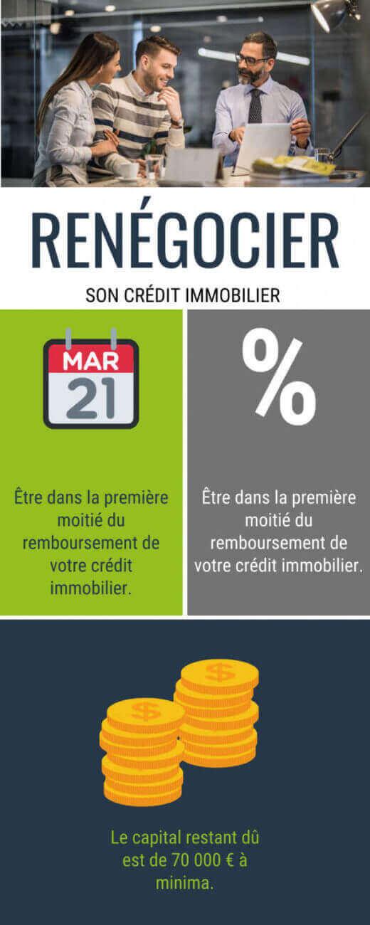 Osez renégocier votre crédit immobilier
