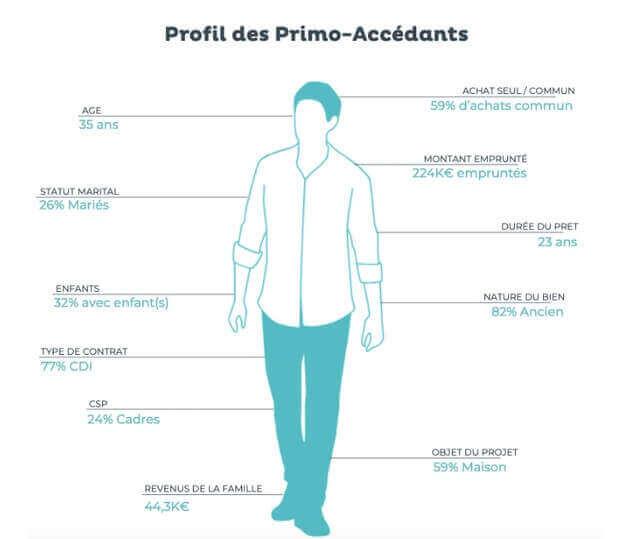 profil-emprunteurs-primo-accedants