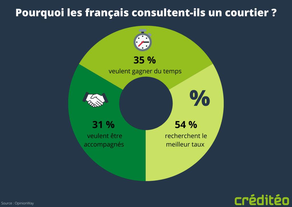 Pourquoi les français consultent-ils un courtier ?