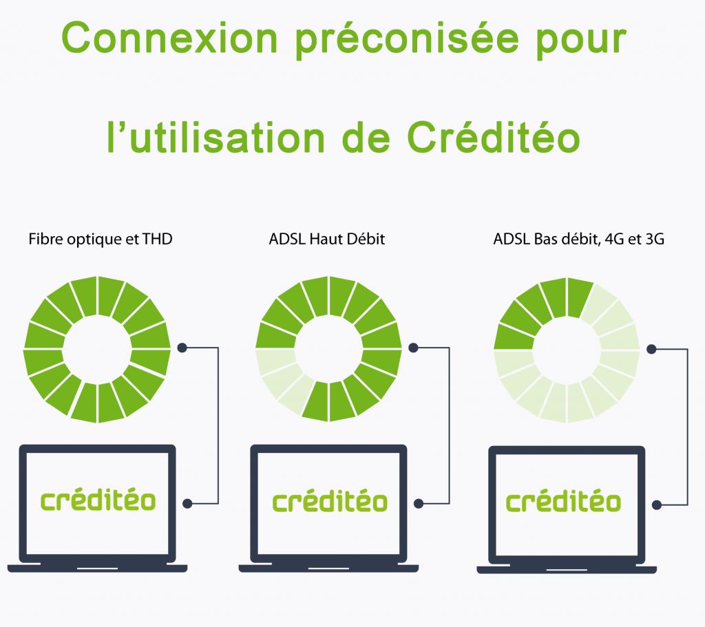 connexion préconisée Créditéo